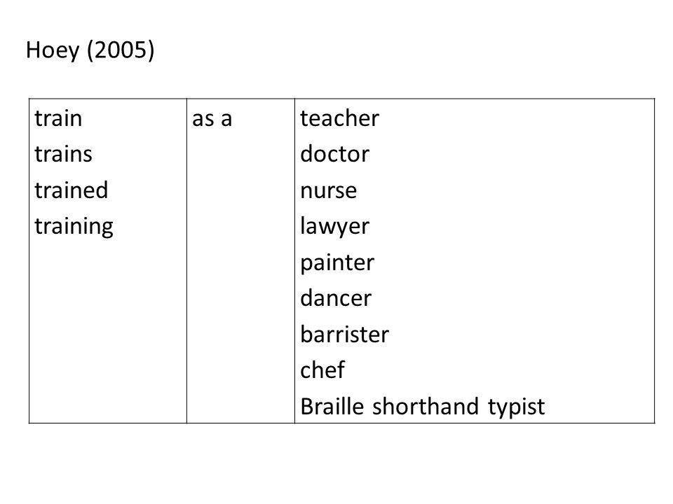 Hoey (2005) train trains trained training as ateacher doctor nurse lawyer painter dancer barrister chef Braille shorthand typist