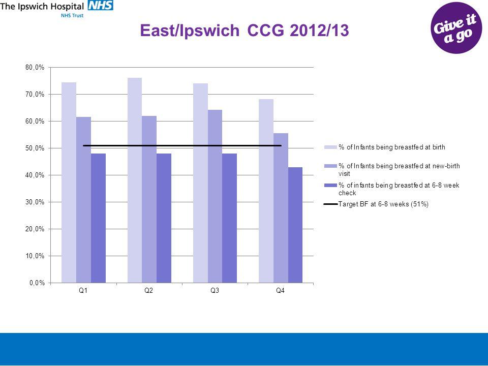 East/Ipswich CCG 2012/13