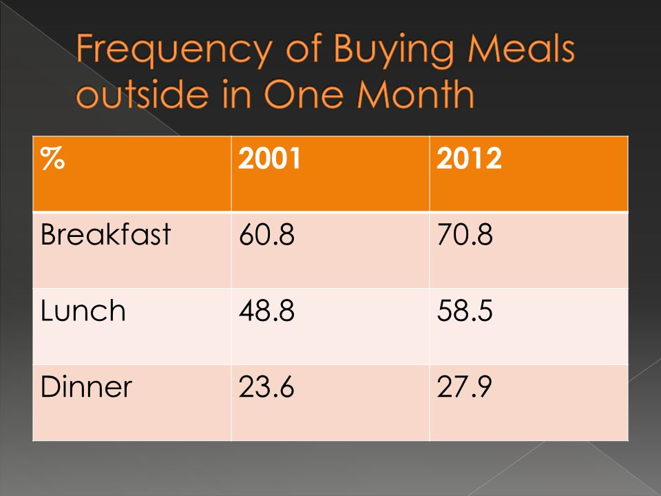  Reluctant attitude toward microwave ovens 1985 5.5% 2005 45% 2012 43%  Difficulty to clean rangehoods