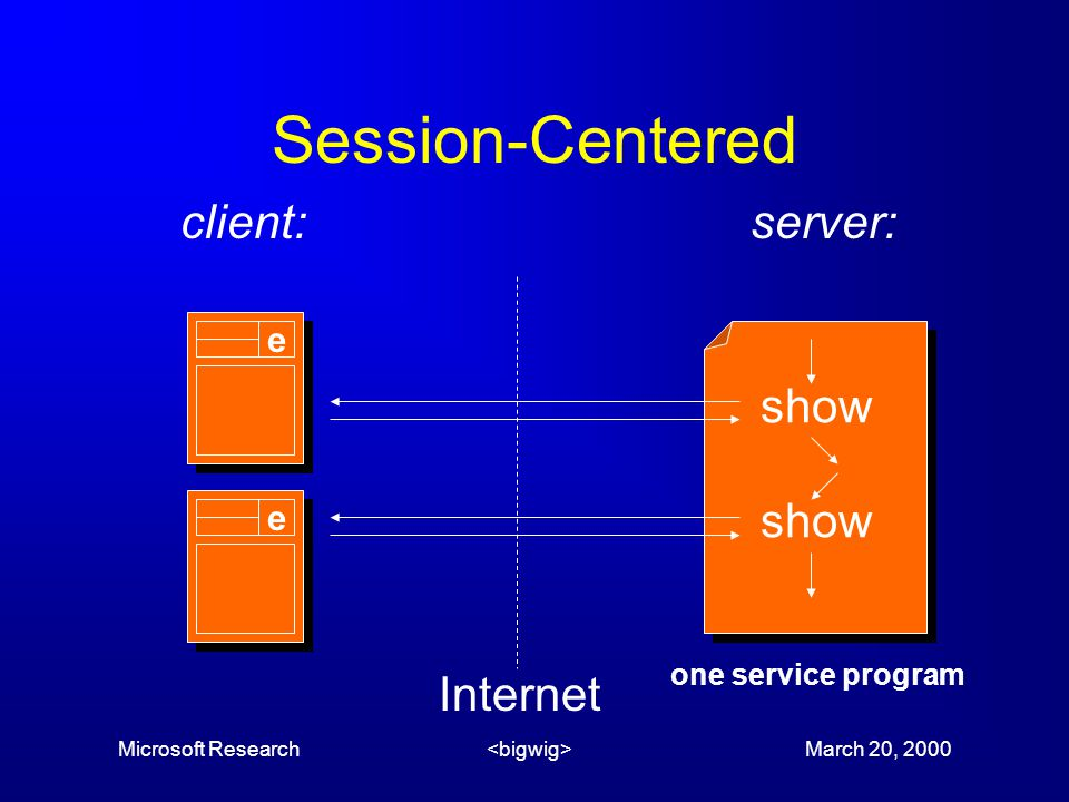 Microsoft Research March 20, 2000 Session-Centered Internet show e server:client: e one service program