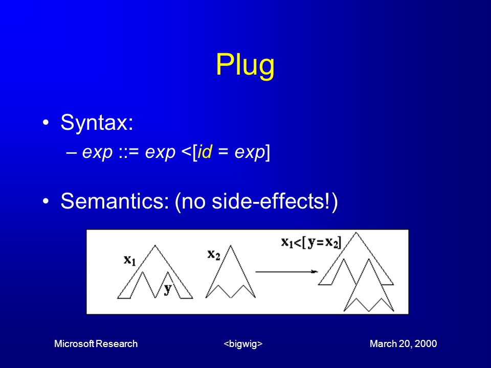 Microsoft Research March 20, 2000 Plug Syntax: –exp ::= exp <[id = exp] Semantics: (no side-effects!)
