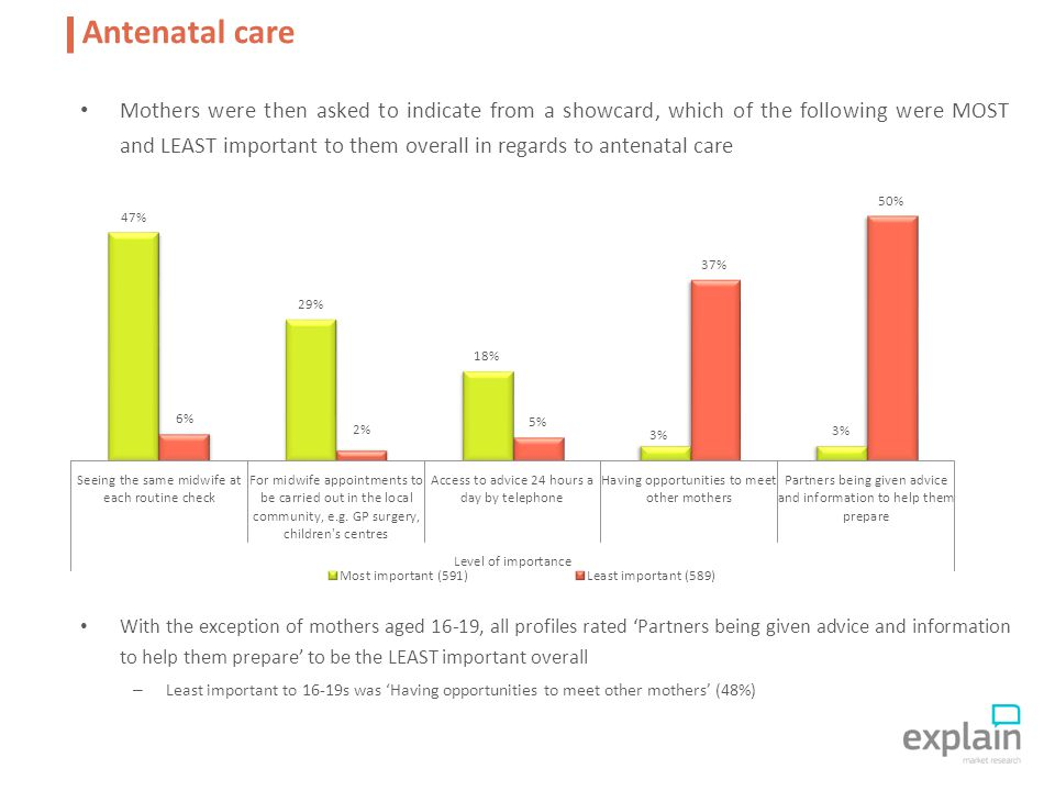 Mothers were then asked to indicate from a showcard, which of the following were MOST and LEAST important to them overall in regards to antenatal care With the exception of mothers aged 16-19, all profiles rated 'Partners being given advice and information to help them prepare' to be the LEAST important overall – Least important to 16-19s was 'Having opportunities to meet other mothers' (48%) Antenatal care