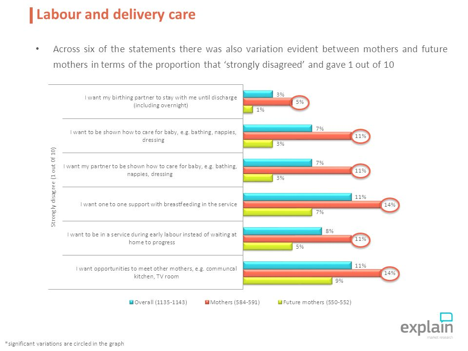 Across six of the statements there was also variation evident between mothers and future mothers in terms of the proportion that 'strongly disagreed' and gave 1 out of 10 Labour and delivery care *significant variations are circled in the graph
