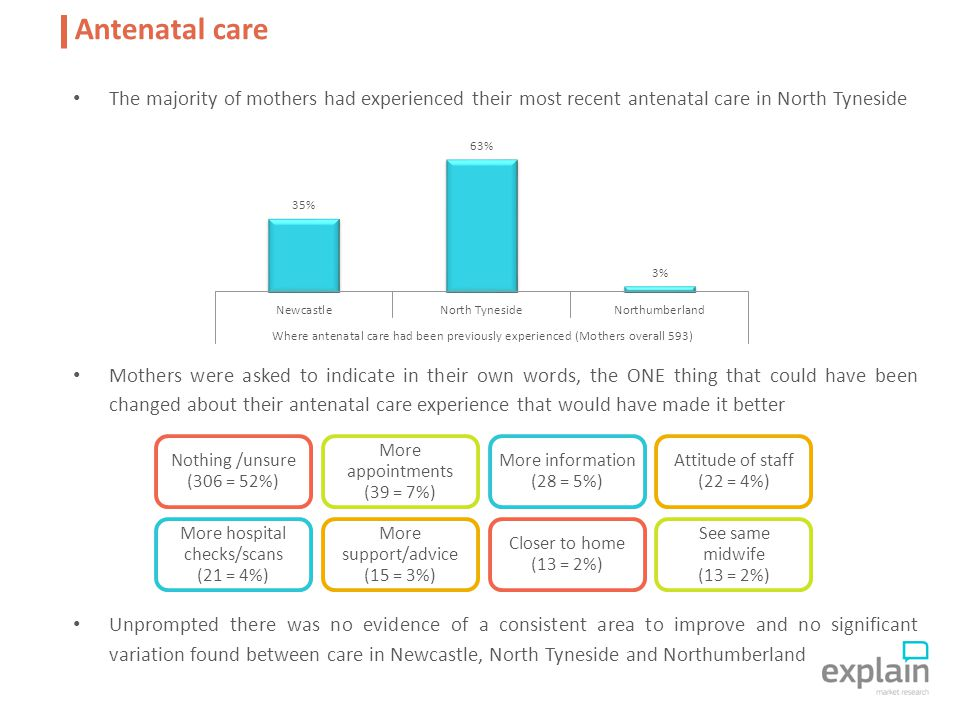 The majority of mothers had experienced their most recent antenatal care in North Tyneside Mothers were asked to indicate in their own words, the ONE thing that could have been changed about their antenatal care experience that would have made it better Unprompted there was no evidence of a consistent area to improve and no significant variation found between care in Newcastle, North Tyneside and Northumberland Antenatal care Nothing /unsure (306 = 52%) More appointments (39 = 7%) More information (28 = 5%) Attitude of staff (22 = 4%) More hospital checks/scans (21 = 4%) More support/advice (15 = 3%) Closer to home (13 = 2%) See same midwife (13 = 2%)