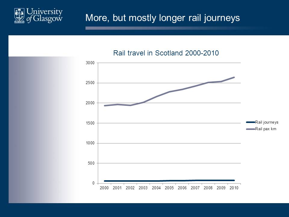 More, but mostly longer rail journeys Rail travel in Scotland