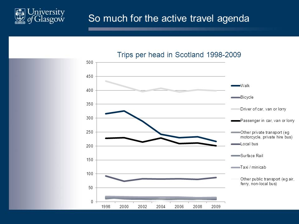 So much for the active travel agenda Trips per head in Scotland