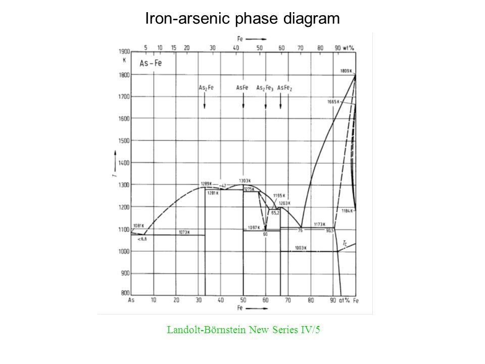 Iron-arsenic phase diagram Landolt-Börnstein New Series IV/5