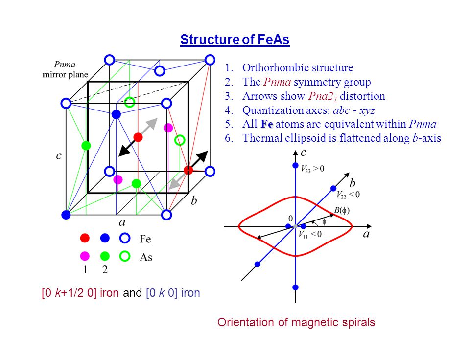 Structure of FeAs 1.Orthorhombic structure 2.The Pnma symmetry group 3.Arrows show Pna2 1 distortion 4.Quantization axes: abc - xyz Fe 5.All Fe atoms