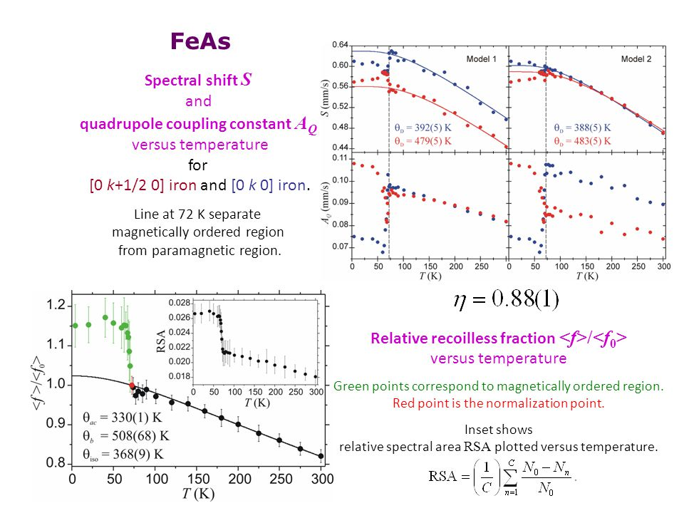 FeAs Spectral shift S and quadrupole coupling constant A Q versus temperature for [0 k+1/2 0] iron and [0 k 0] iron. Line at 72 K separate magneticall