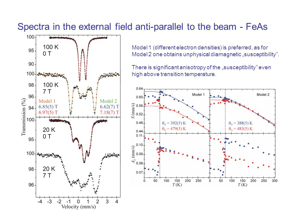 Spectra in the external field anti-parallel to the beam - FeAs Model 1 (different electron densities) is preferred, as for Model 2 one obtains unphysi