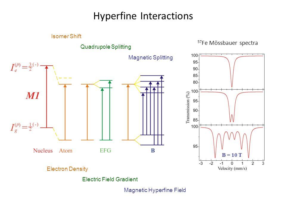 Hyperfine Interactions Isomer Shift Quadrupole Splitting Magnetic Splitting Electron Density Electric Field Gradient Magnetic Hyperfine Field B = 10 T