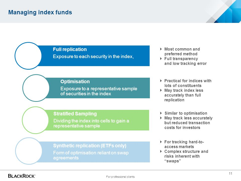 11 Managing index funds For professional clients Full replication Exposure to each security in the index, Optimisation Exposure to a representative sa