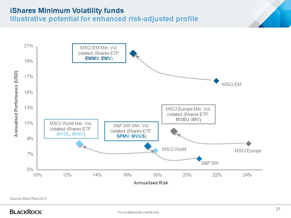 21 iShares Minimum Volatility funds Illustrative potential for enhanced risk-adjusted profile Source: BlackRock 2013 For professional clients only