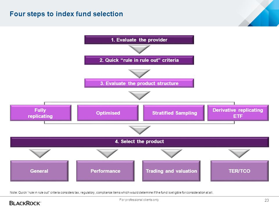"23 Four steps to index fund selection 1. Evaluate the provider 2. Quick ""rule in rule out"" criteria 3. Evaluate the product structure Fully replicatin"