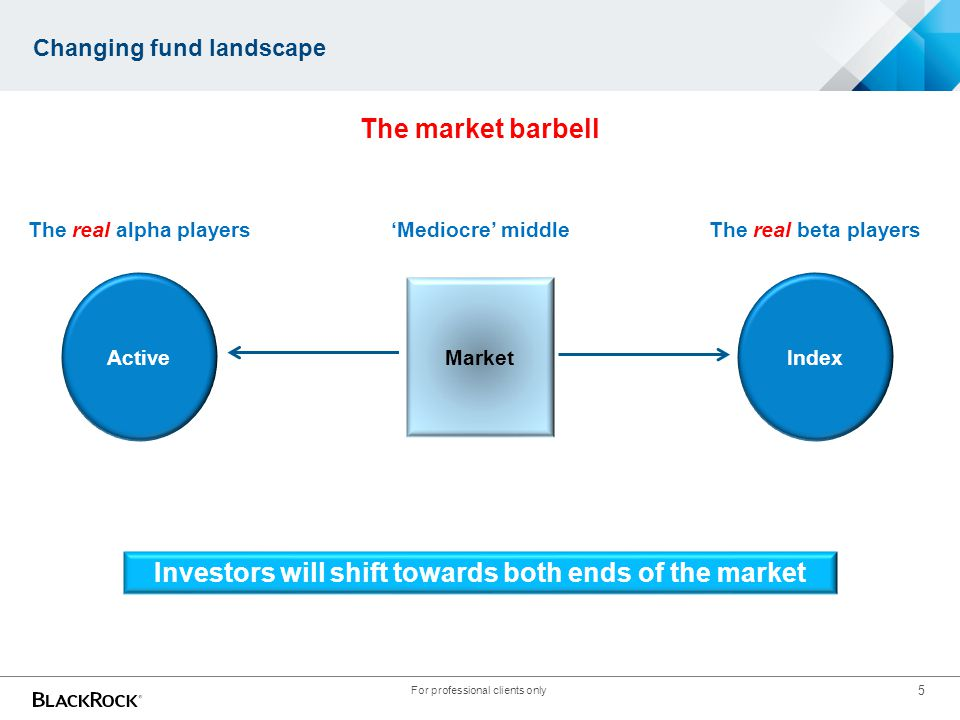 5 Changing fund landscape Market ActiveIndex The market barbell 'Mediocre' middleThe real alpha playersThe real beta players Investors will shift towa