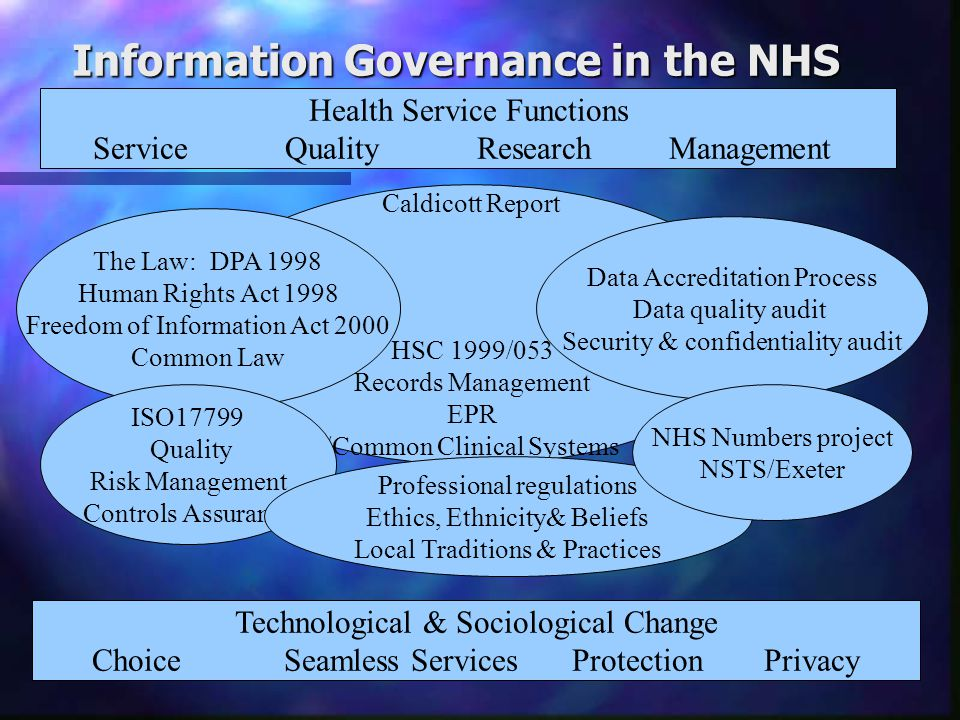 Information Governance - Why.