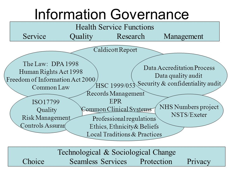Information Governance Caldicott Report HSC 1999/053 Records Management EPR /Common Clinical Systems The Law: DPA 1998 Human Rights Act 1998 Freedom o