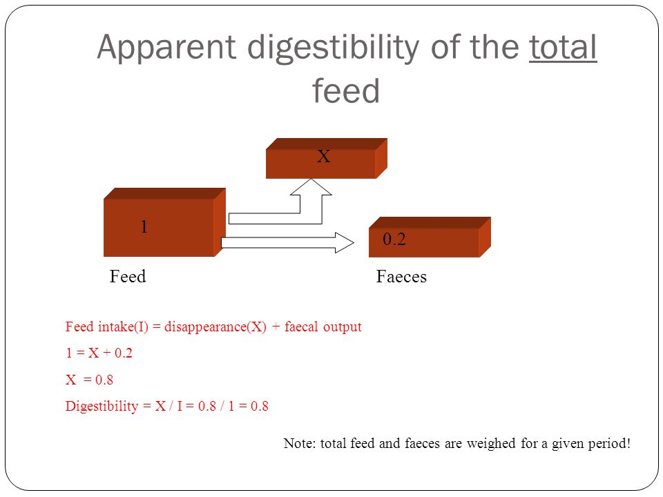Feed intake(I) = disappearance(X) + faecal output 1 = X + 0.2 X = 0.8 Digestibility = X / I = 0.8 / 1 = 0.8 Apparent digestibility of the total feed F