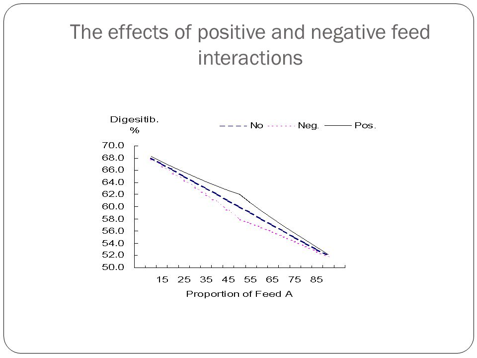 The effects of positive and negative feed interactions
