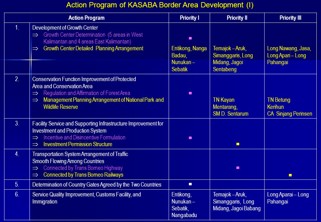 Action Program of KASABA Border Area Development (I) Action ProgramPriority IPriority IIPriority III 1.Development of Growth Center  Growth Center De