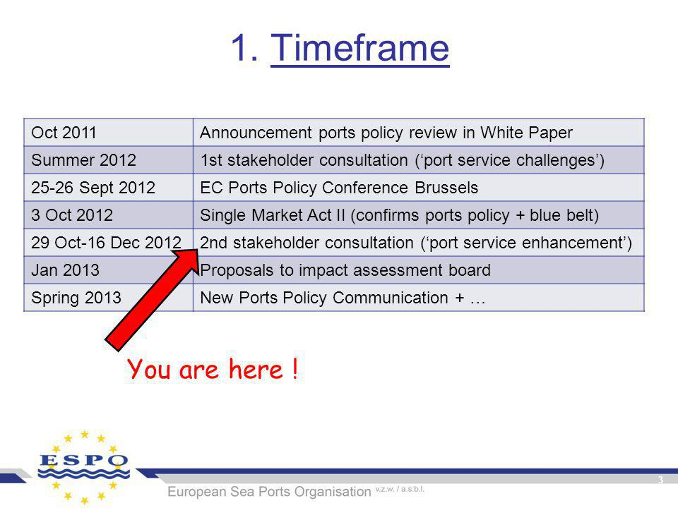 1. Timeframe Oct 2011Announcement ports policy review in White Paper Summer 20121st stakeholder consultation ('port service challenges') 25-26 Sept 20