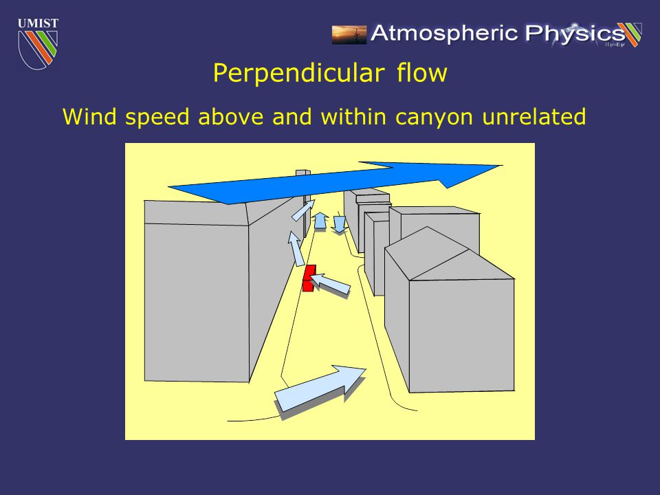 Perpendicular flow Wind speed above and within canyon unrelated