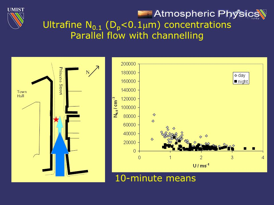 Ultrafine N 0.1 (D p <0.1m) concentrations Parallel flow with channelling 10-minute means