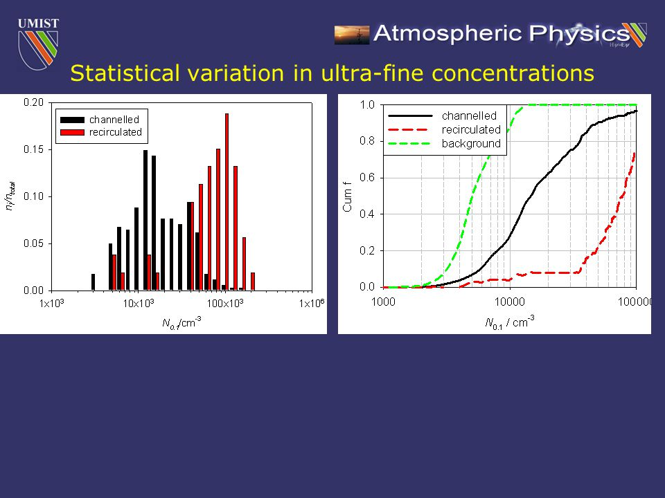 Statistical variation in ultra-fine concentrations