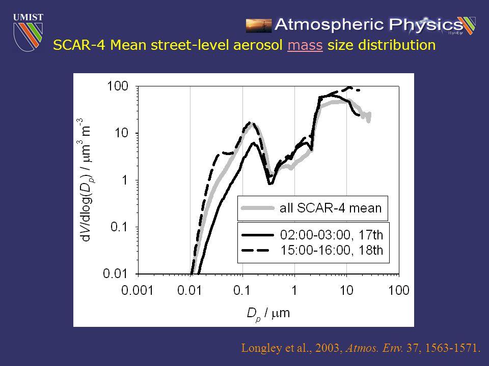 Longley et al., 2003, Atmos. Env. 37, 1563-1571. SCAR-4 Mean street-level aerosol mass size distribution