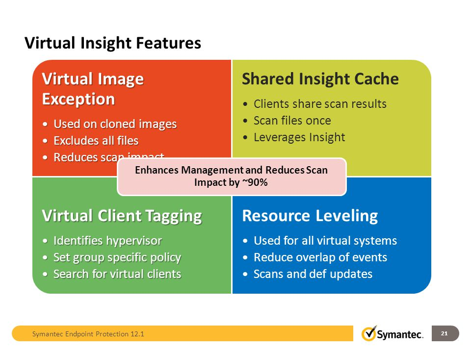 Virtual Insight Features Virtual Image Exception Used on cloned imagesUsed on cloned images Excludes all filesExcludes all files Reduces scan impactRe