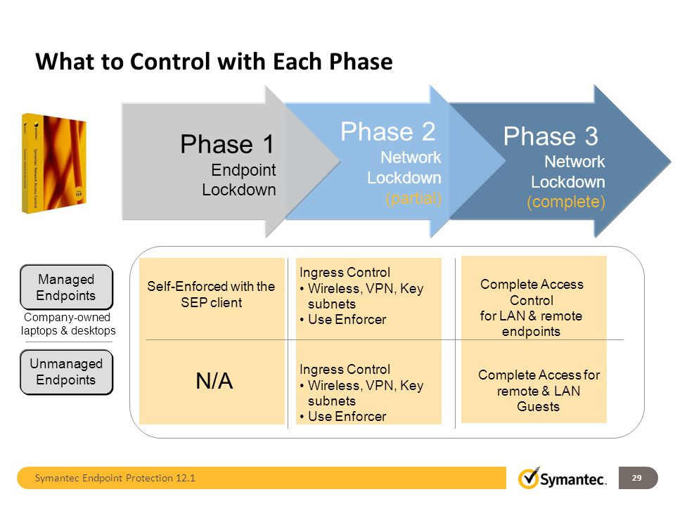 What to Control with Each Phase 29 Phase 3 Network Lockdown (complete) Phase 2 Network Lockdown (partial) Phase 1 Endpoint Lockdown Company-owned lapt