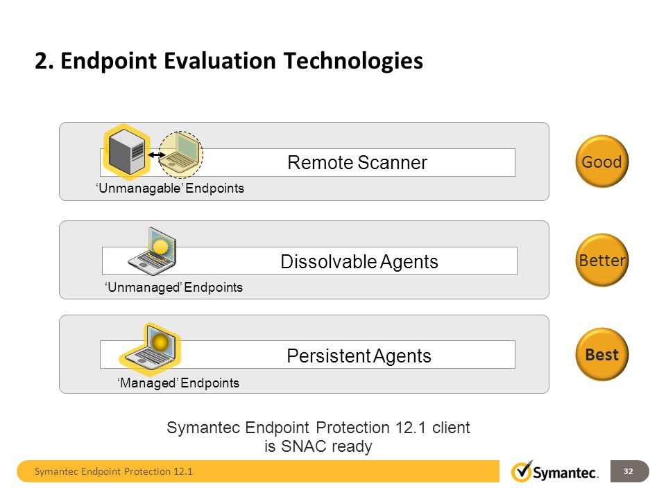 2. Endpoint Evaluation Technologies Symantec Endpoint Protection 12.1 client is SNAC ready Dissolvable Agents 'Unmanaged' Endpoints Remote Scanner 'Un