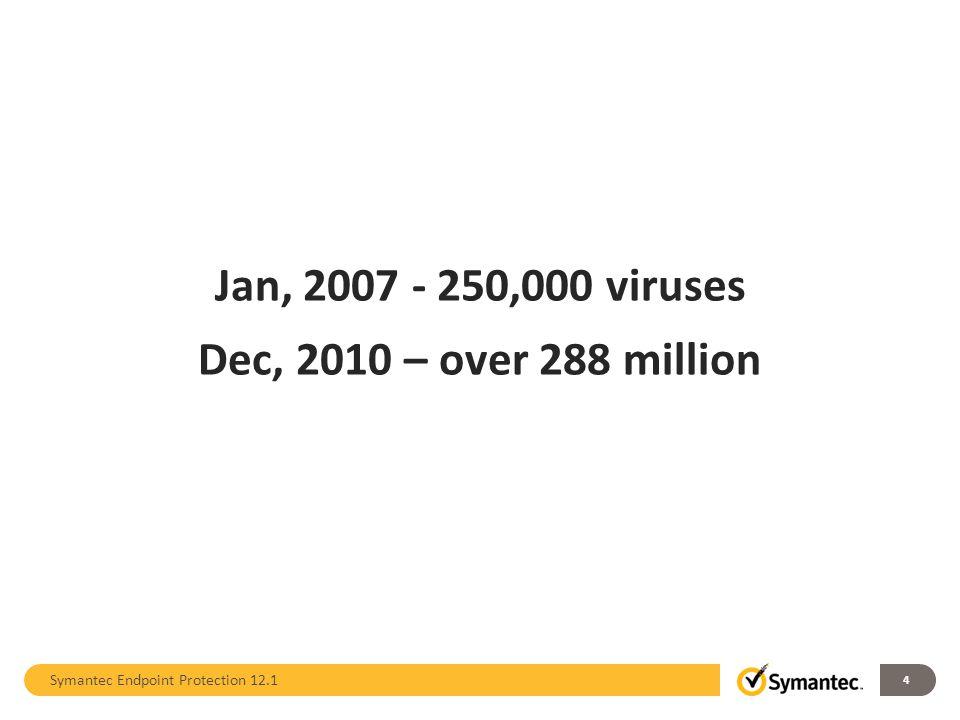 Jan, 2007 - 250,000 viruses Dec, 2010 – over 288 million 4 Symantec Endpoint Protection 12.1