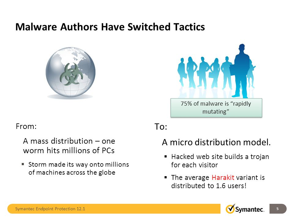 Malware Authors Have Switched Tactics 5 From: A mass distribution – one worm hits millions of PCs  Storm made its way onto millions of machines acros