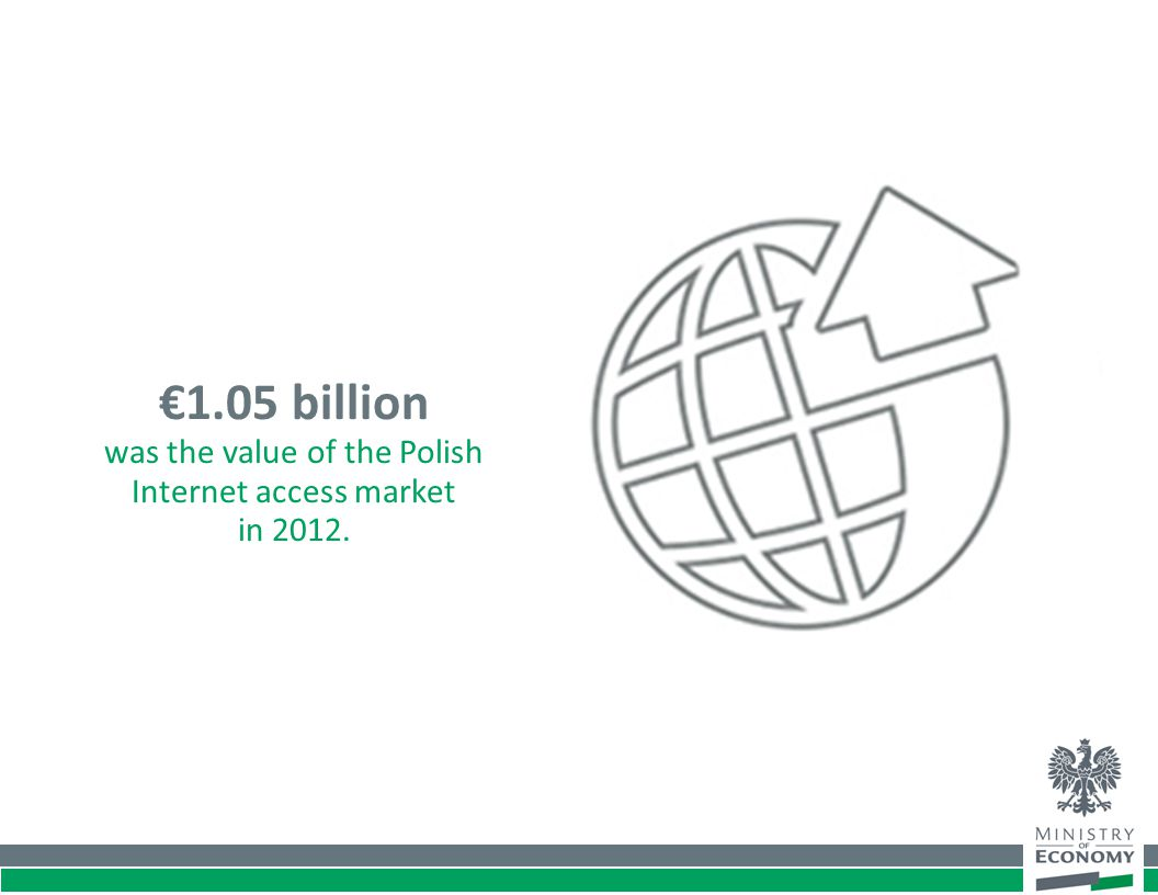 €1.05 billion was the value of the Polish Internet access market in 2012.