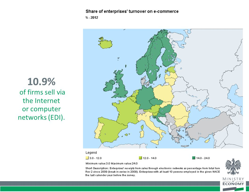 10.9% of firms sell via the Internet or computer networks (EDI).