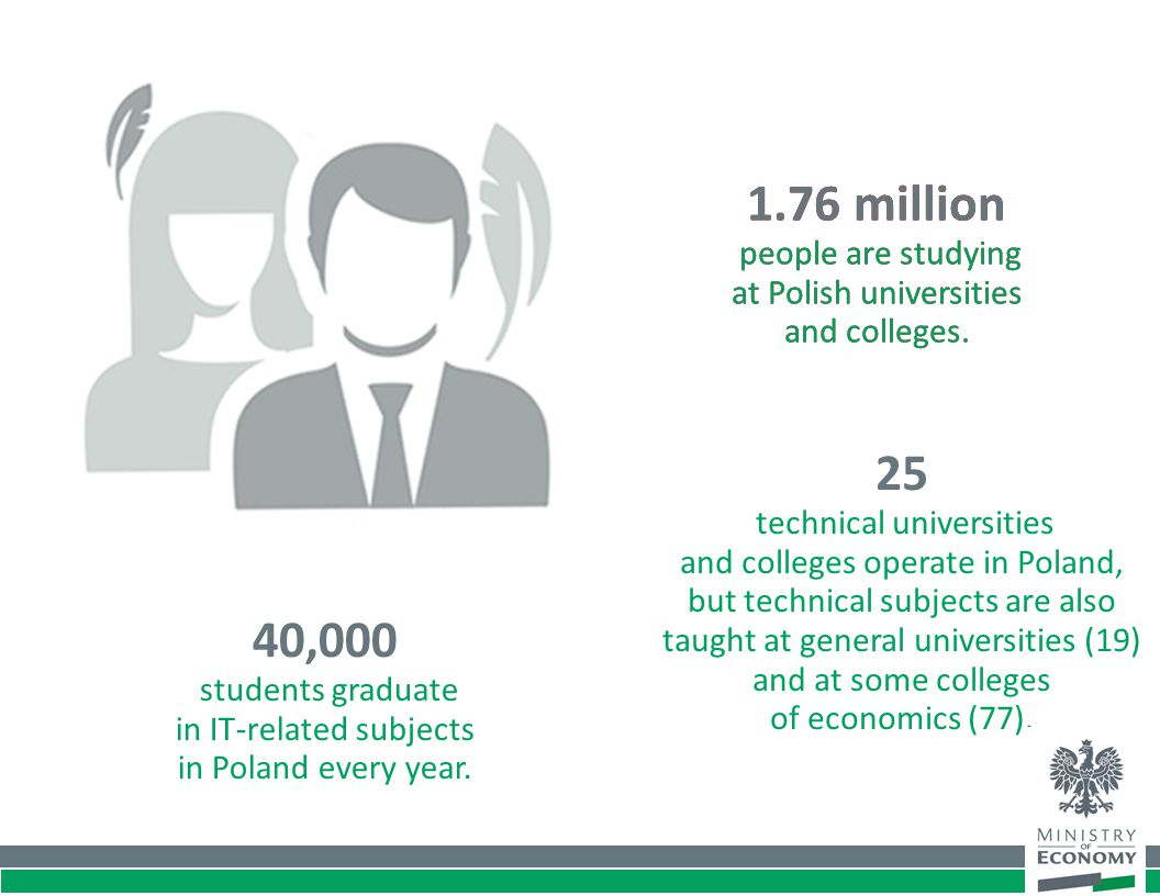 1.76 million people are studying at Polish universities and colleges. 25 technical universities and colleges operate in Poland, but technical subjects
