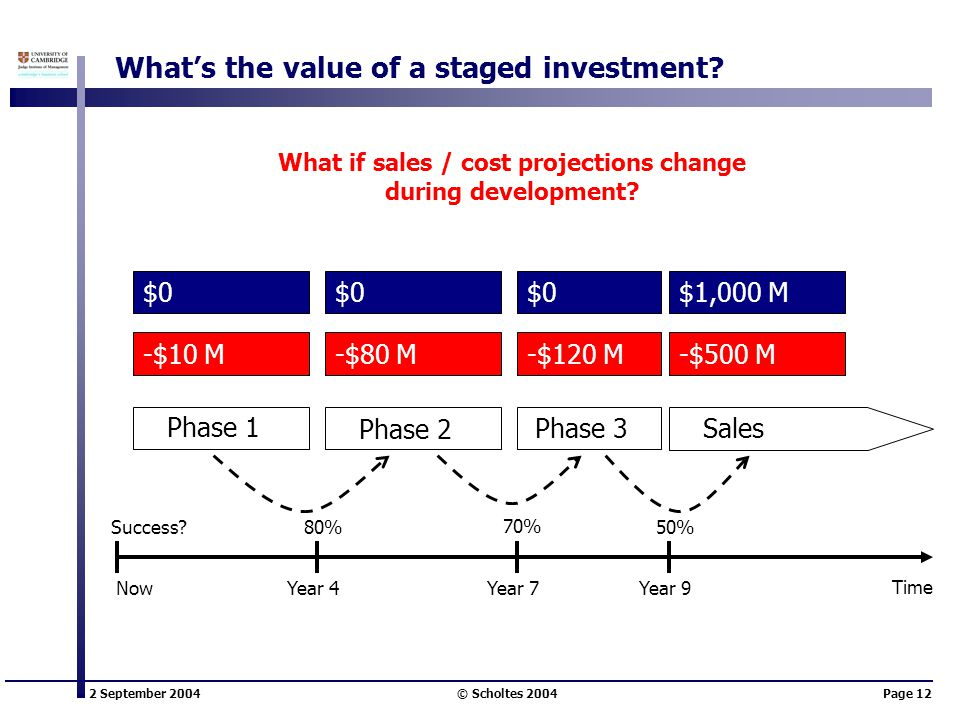 2 September 2004 © Scholtes 2004Page 12 What's the value of a staged investment? Phase 1 Phase 2 Sales Phase 3 -$10 M-$80 M-$120 M-$500 M $0 $1,000 M