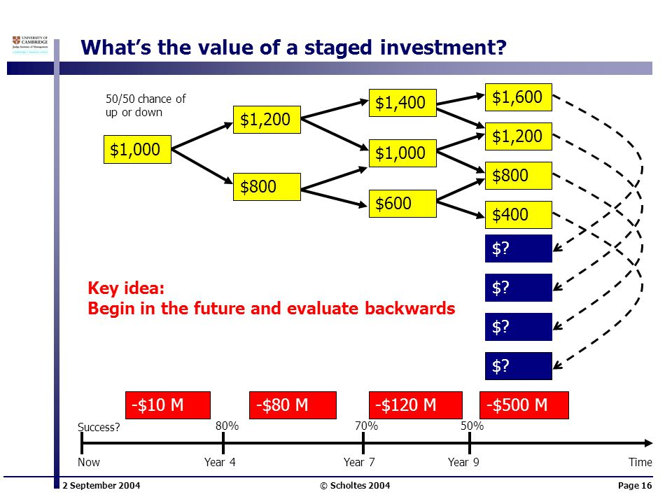 2 September 2004 © Scholtes 2004Page 16 What's the value of a staged investment? -$10 M-$80 M-$120 M-$500 M $1,400 50/50 chance of up or down $1,600 $