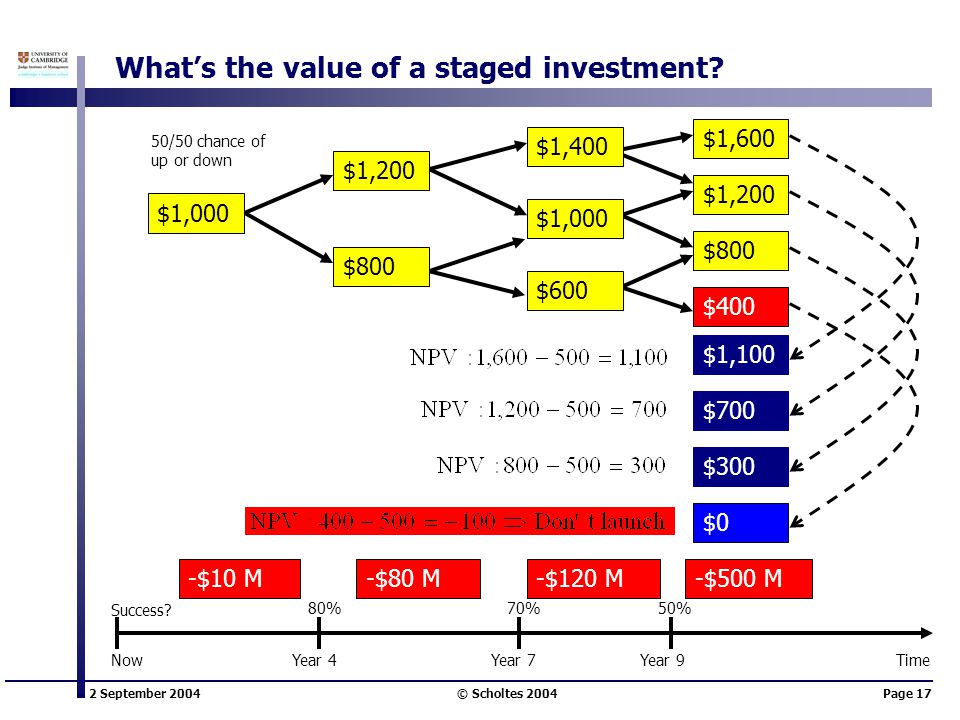 2 September 2004 © Scholtes 2004Page 17 What's the value of a staged investment? -$10 M-$80 M-$120 M-$500 M $1,400 50/50 chance of up or down $1,600 $