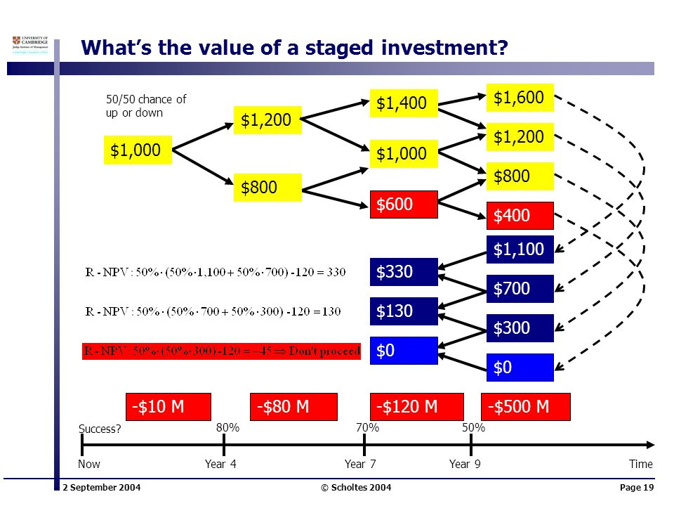 2 September 2004 © Scholtes 2004Page 19 What's the value of a staged investment? $1,200 -$10 M-$80 M-$120 M-$500 M $1,400 50/50 chance of up or down $