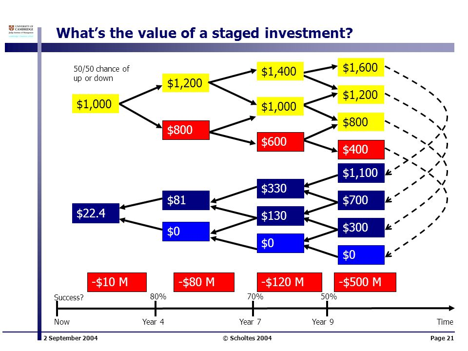 2 September 2004 © Scholtes 2004Page 21 What's the value of a staged investment? $1,200 -$10 M-$80 M-$120 M-$500 M $1,400 50/50 chance of up or down $