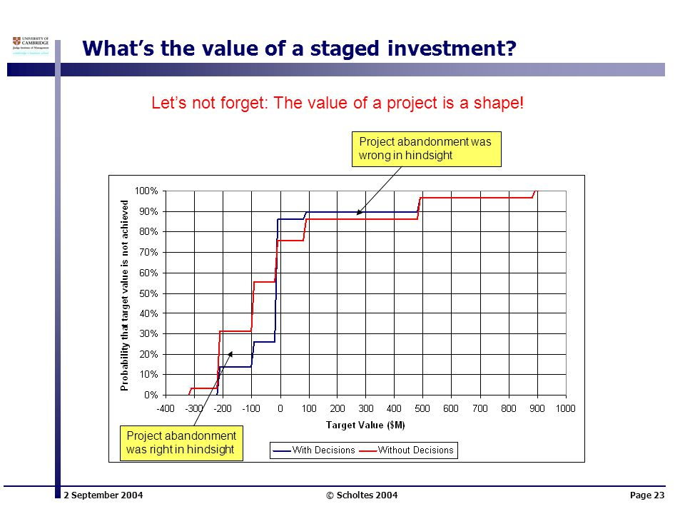 2 September 2004 © Scholtes 2004Page 23 What's the value of a staged investment.