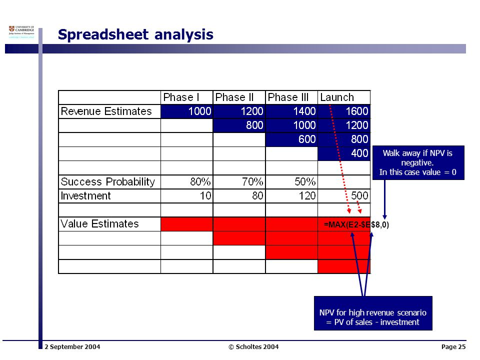 2 September 2004 © Scholtes 2004Page 25 Walk away if NPV is negative. In this case value = 0 Spreadsheet analysis =MAX(E2-$E$8,0) NPV for high revenue