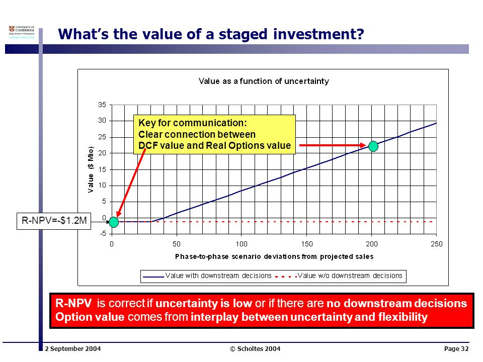 2 September 2004 © Scholtes 2004Page 32 What's the value of a staged investment? R-NPV is correct if uncertainty is low or if there are no downstream