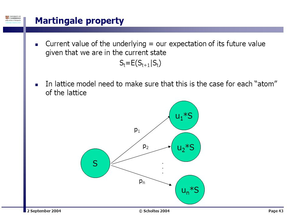 2 September 2004 © Scholtes 2004Page 43 Martingale property Current value of the underlying = our expectation of its future value given that we are in the current state S t =E(S t+1 |S t ) In lattice model need to make sure that this is the case for each atom of the lattice S p1p1 p2p2 pnpn u 1 *S u 2 *S u n *S......