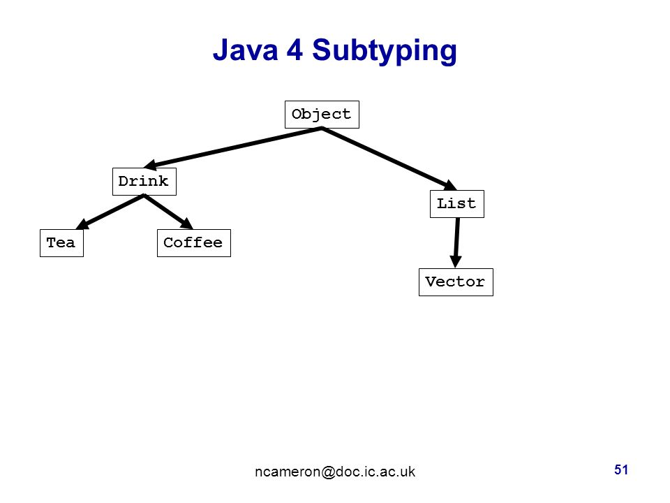 Java 4 Subtyping 51 Object CoffeeTea Drink List Vector