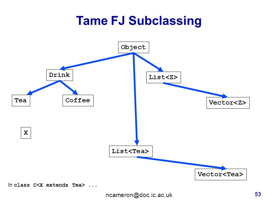 Tame FJ Subclassing 53 Object CoffeeTea Drink List Vector X In class C...