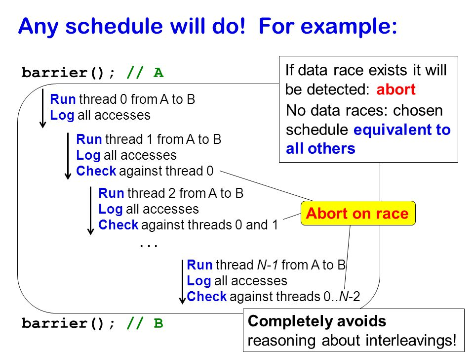 23 Any schedule will do! For example: barrier(); // A barrier(); // B Run thread 0 from A to B Log all accesses Run thread 1 from A to B Log all acces