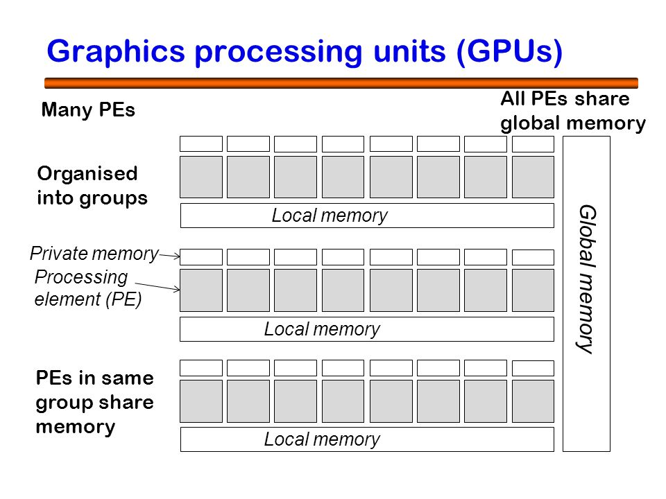 4 Many PEs Processing element (PE) Private memory Organised into groups Local memory PEs in same group share memory All PEs share global memory Global